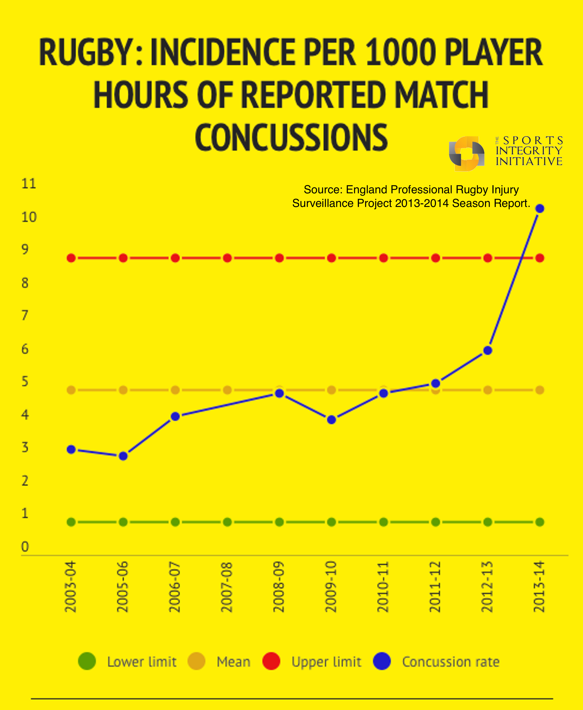 Concussion, Sport and the Law