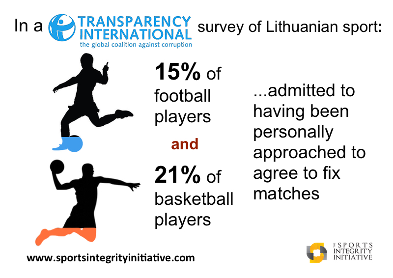 Lithuaniabasketballfootball