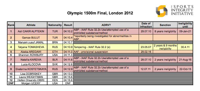 1500mOlympics2012