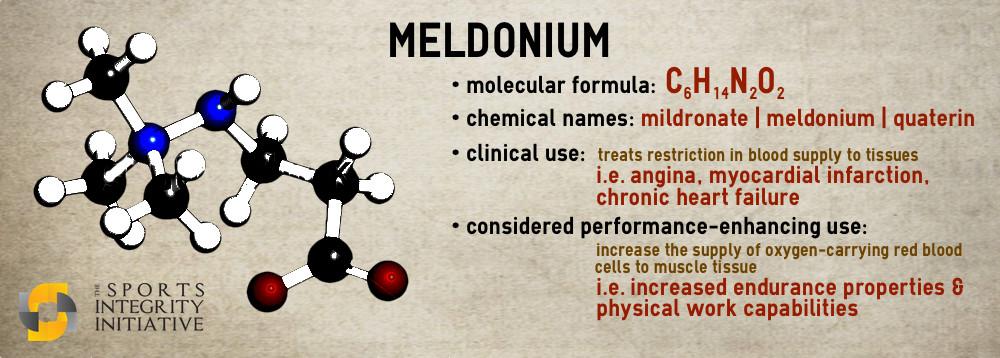 Getting meldonium from canada