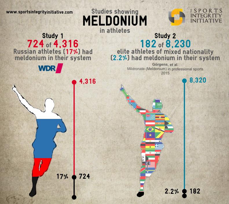 Meldoniumathletepercentage