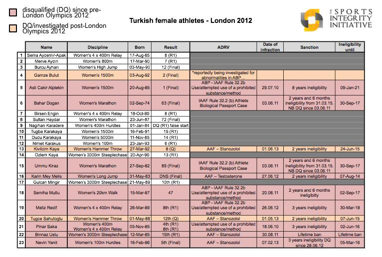 Turkishfemaleathletes2012