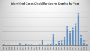 doping-offenses-by-year