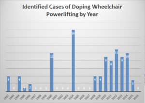 powerlifting-doping-offenses-by-year