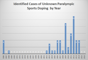 unidentified-paralympic-sport-doping-offenses-by-year