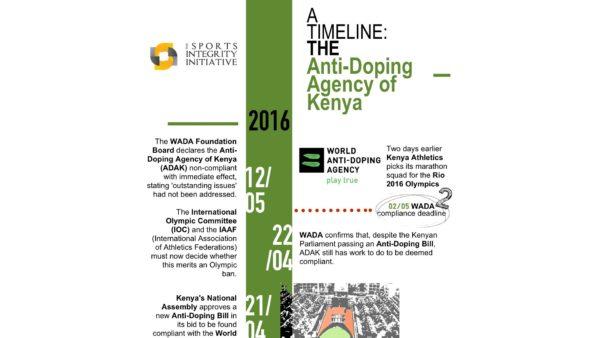 Kenya Anti-Doping Timeline header