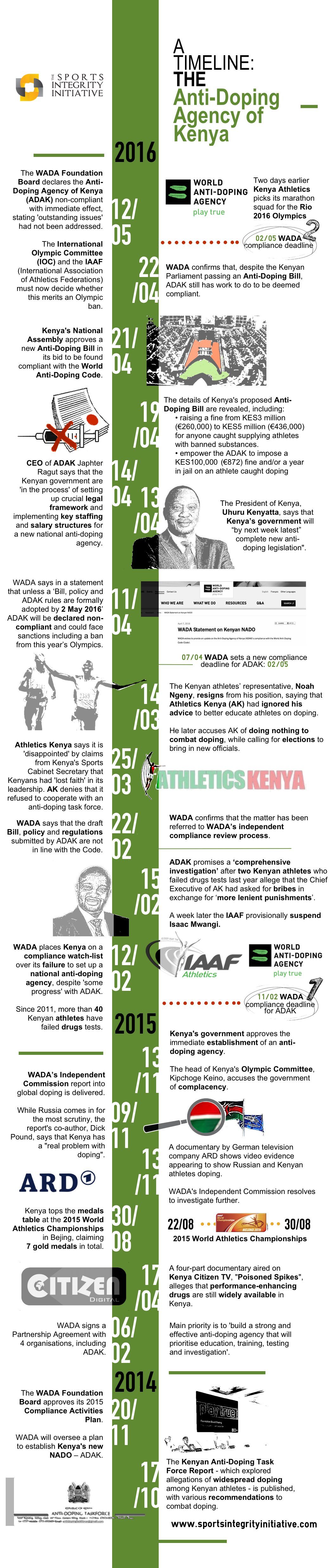 Kenya Anti-Doping Timeline