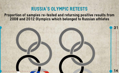 Olympic Retesting Russia Header