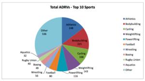 WADA 2014 ADRV report