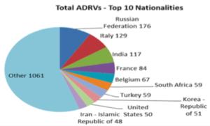 ADRVsByNationality
