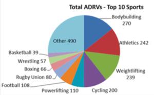 ADRVsBySport