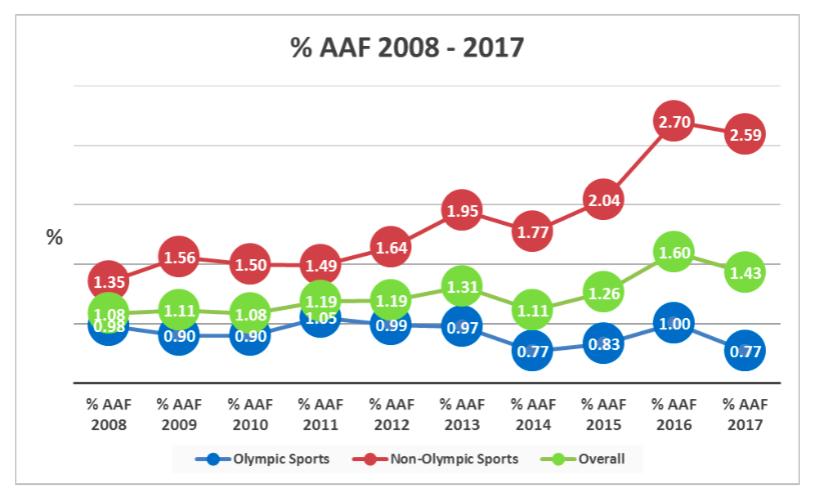 Wada 2017 Test Figures Part 1 Bodybuilding Records Most Aafs